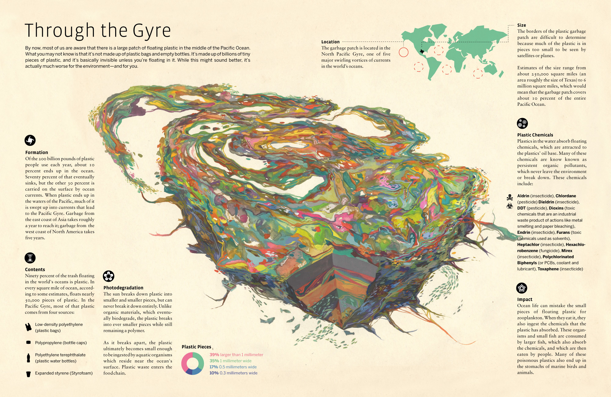 The Ocean Garbage Patch, discovered in 2010, is a gyre of marine litter suspended in the upper water segment of the halfway Indian Sea, specifically the Indian Sea Gyre, one […]