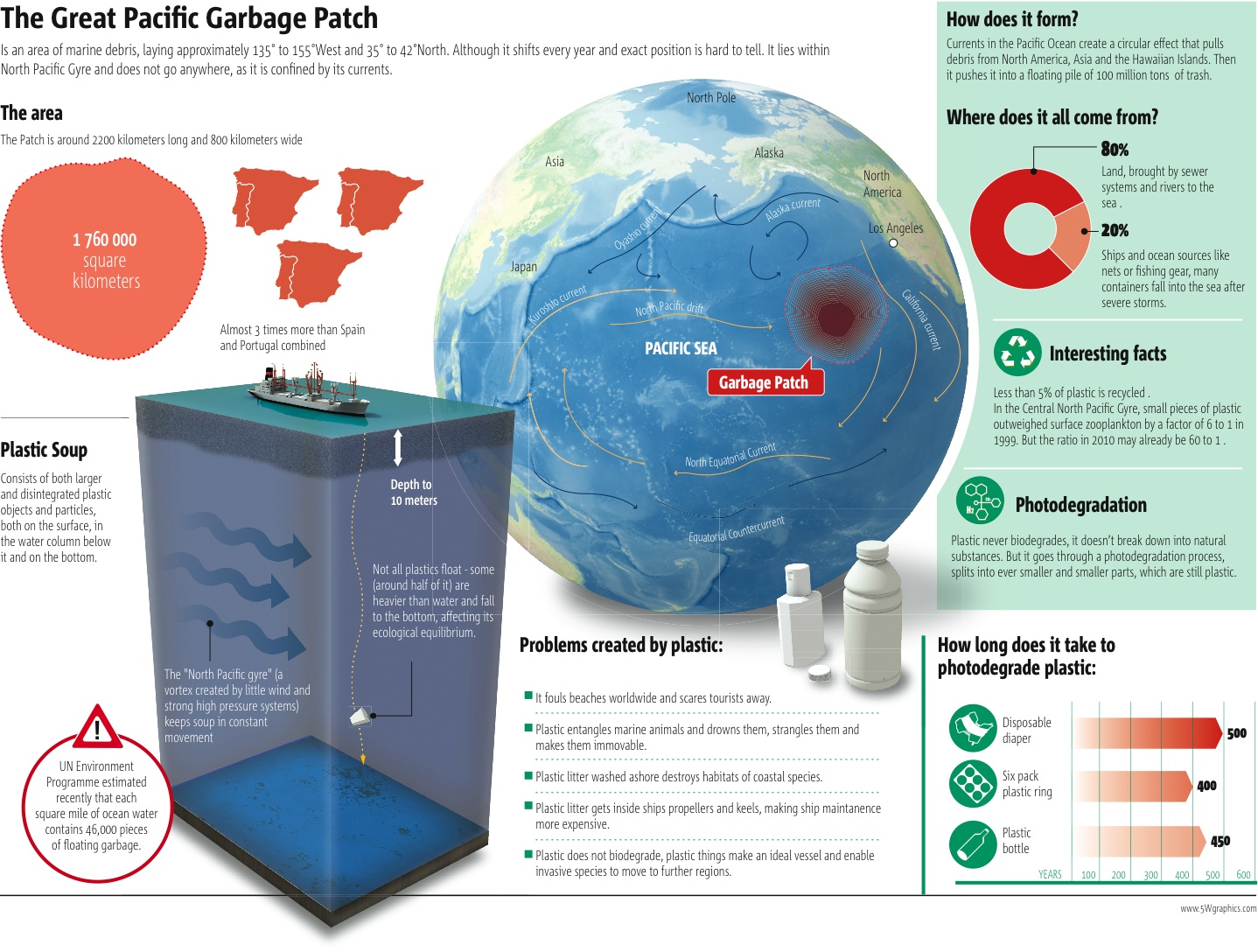 The Great Pacific Garbage Patch, in addition portrayed as the Pacific Junk Vortex, is a gyre of marine litter in the midway North Pacific Sea found harshly between 135°W to […]