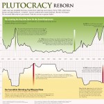 <b>Plutocracy Reborn - Same Gap as the Great Depression</b>