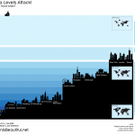 <b>Rising Sea Levels</b>
