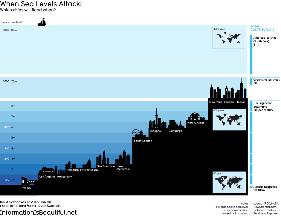 Sea levels far and wide are climbing. Momentum ocean-level ascent plausibly effects human inhabitant totals (e.g., these living in beachfront locales and on islands) and the characteristic earth (e.g., marine […]