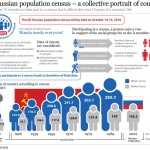 <b>Russian Population Census</b>