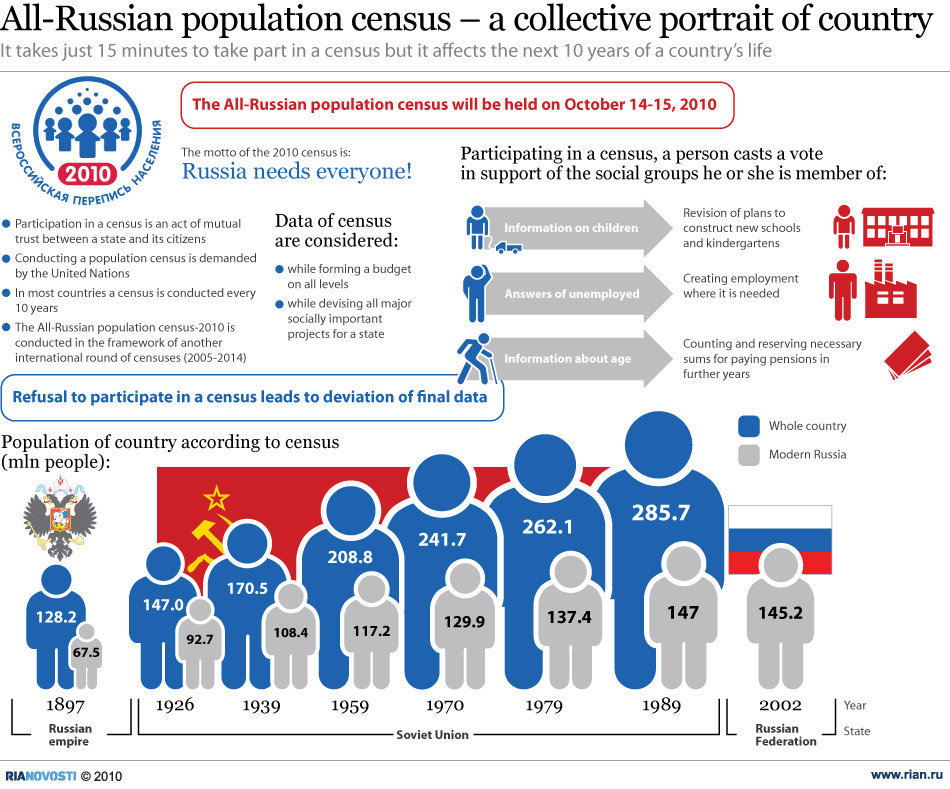 The demographics of Russia is regarding the demographic offers of the inhabitants present of the Russian Organization, incorporating citizenry development, people thickness, ethnic structure, training level, health, financial status and […]