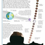 <b>How Eclipses of the Sun Happen</b>