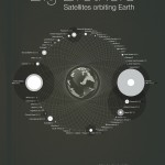 <b>Satellites Orbiting Earth</b>