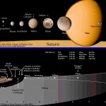 <b>Saturn and its Moons</b>