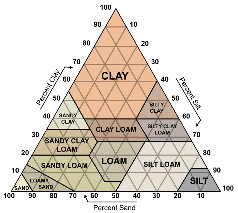 Soil texture is a qualitative characterization instrument utilized as a part of both the field and research center to confirm classes for farming soils dependent upon their physical texture. The […]