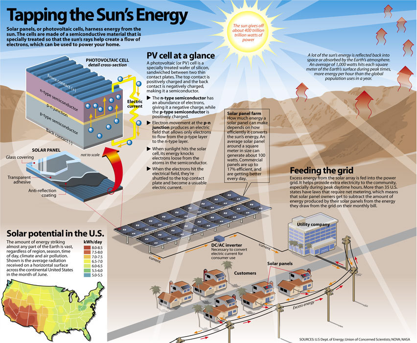 Solar energy, brilliant light and hotness from the sun, has been saddled by people inasmuch as old times utilizing a reach of perpetually-developing mechanics. Sun oriented power advances incorporate sunlight […]