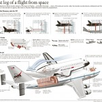 <b>Diagram of the Space Shuttle Carrier</b>