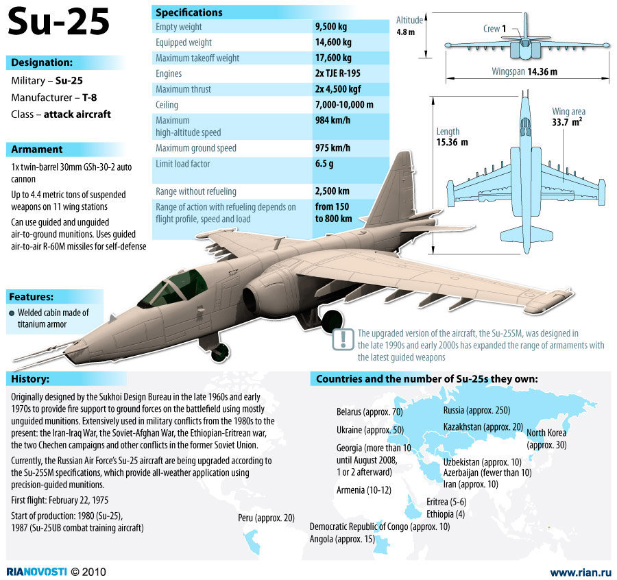 The Sukhoi Su-25 is a lone-seat, twin-motor fly airplane improved in the Soviet Union by the Sukhoi Design Bureau. It was composed to furnish close air back for the Soviet […]