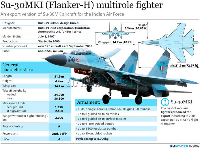 The Sukhoi Su-30MKI (NATO reporting name: Flanker-H) is an air predominance contender mutually improved by Russia's Sukhoi and India's Hindustan Aeronautics Limited (HAL) for the Indian Air Force. A variant […]