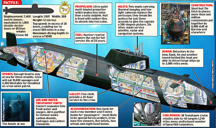 A submarine is a water craft skilled for the purpose of autonomous operation underwater. It contrasts from a submersible, which has more constrained underwater competence. The term submarine most usually […]