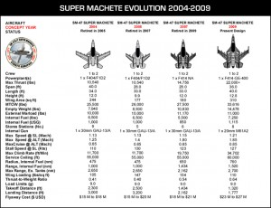 Super Machete Evolution