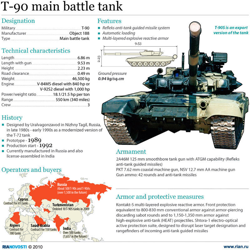 The T-90 is a Russian third-cycle primary fight tank that is a modernisation of the T-72. It is at present the most advanced tank in aid with the Russian Ground […]