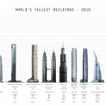 <b>Tallest Buildings (1)</b>