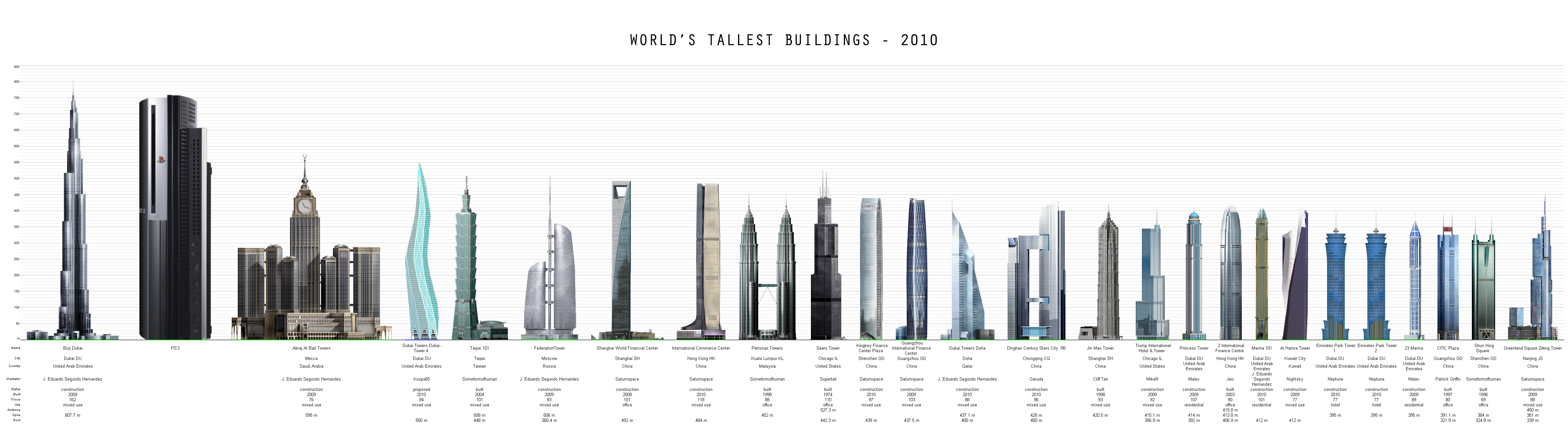 Worlds tallest building in year 2010