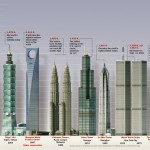 <b>Tallest Buildings (2)</b>