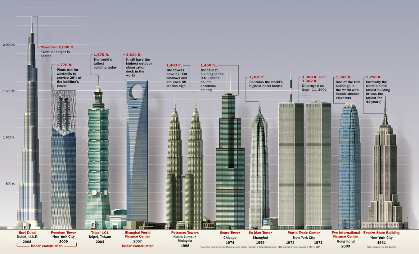 List of tallest buildings today. From Burj Dubai, Freedome Tower, Taipie, Petronas Tower, Sears Tower, Jin Mao Tower, World Trade Center, Two internation finance center, to Empire State building