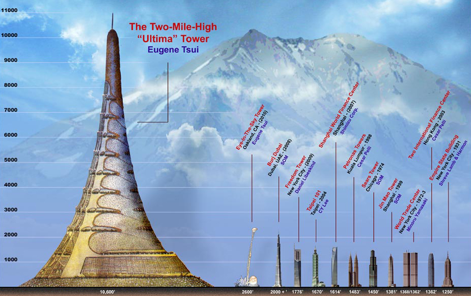 Ultima tower as the tallest tower