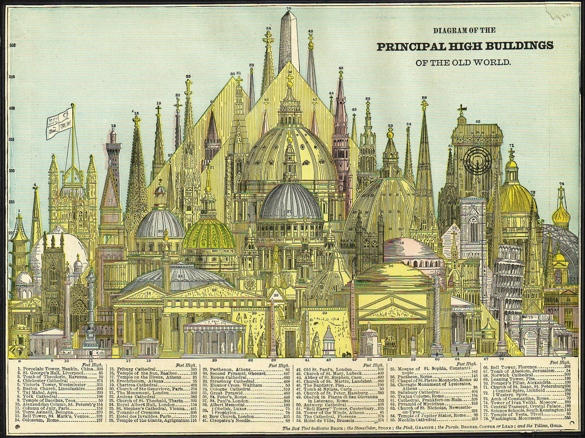 List of tallest buildings in the old world