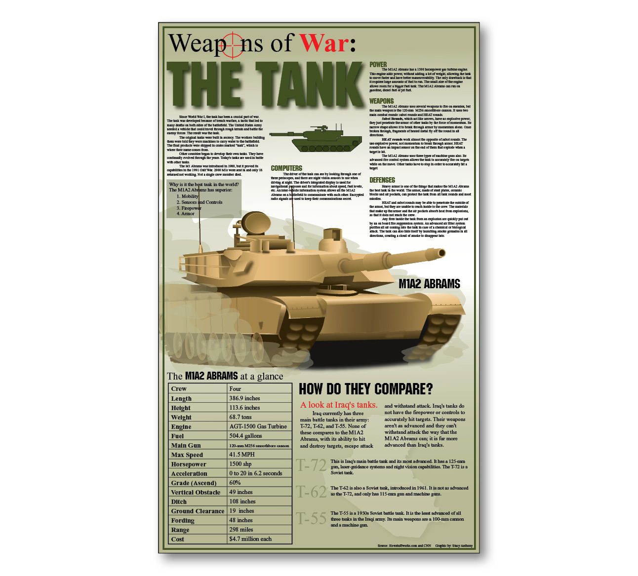 Since world war 1, the tank has been a crucial part of war. The tank was developed because of trench warfire, a battle that led to many deaths on both […]