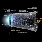 <b>The Big Bang Explained</b>