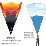 <b>Comic Microwave Background and the Big Bang</b>