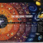 <b>Big Bang in a Diagram</b>