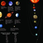 <b>The Planets' Size Comparison</b>