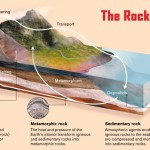 <b>The Rock Cycle</b>