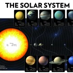 <b>The Solar System's Planets, Size, and Orbits</b>