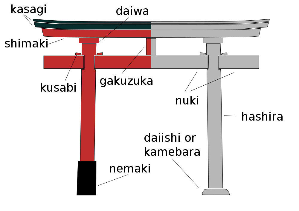 Image shows of Torii's part name