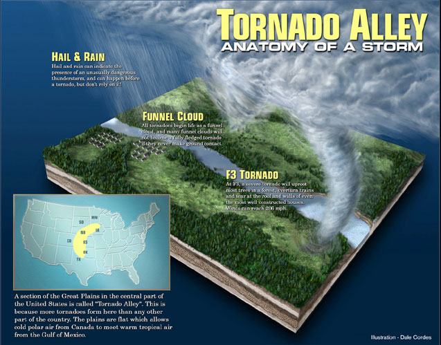 Tornado Alley is a commonplace term for the locale of the United States where tornadoes are most regularly. Admitting that an official zone is not sketched out, the extents in […]