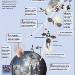 <b>NASA's Constellation Program Trips to the Moon</b>