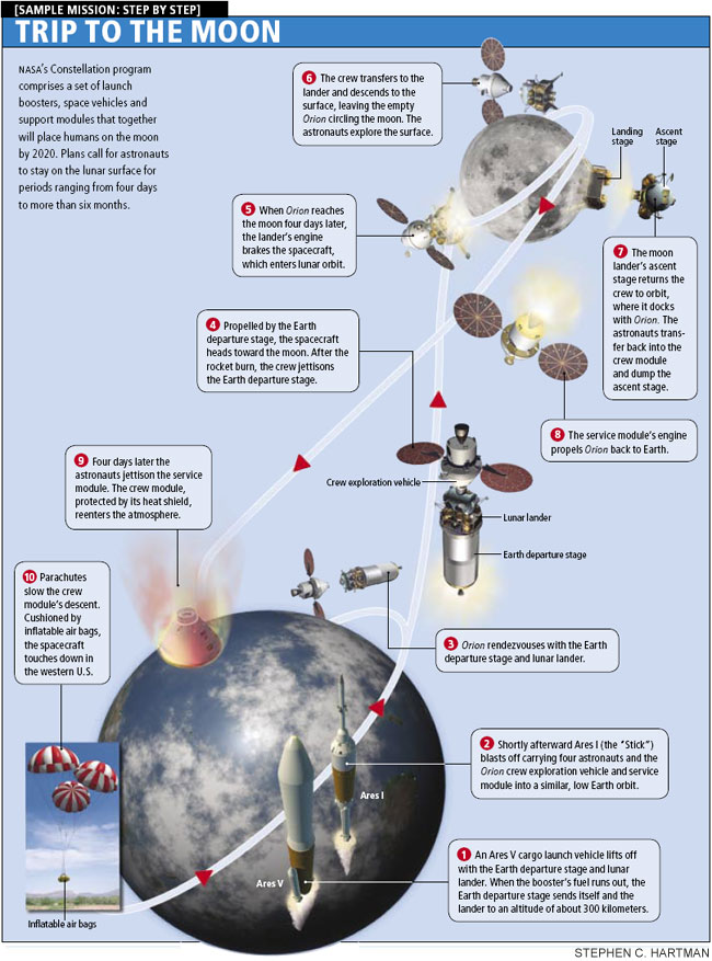 NASA's Constellation program comprises a set of launch boosters, space vehicles and support modules that together will place humans on the moon by 2020. Plans call for astronauts to stay […]