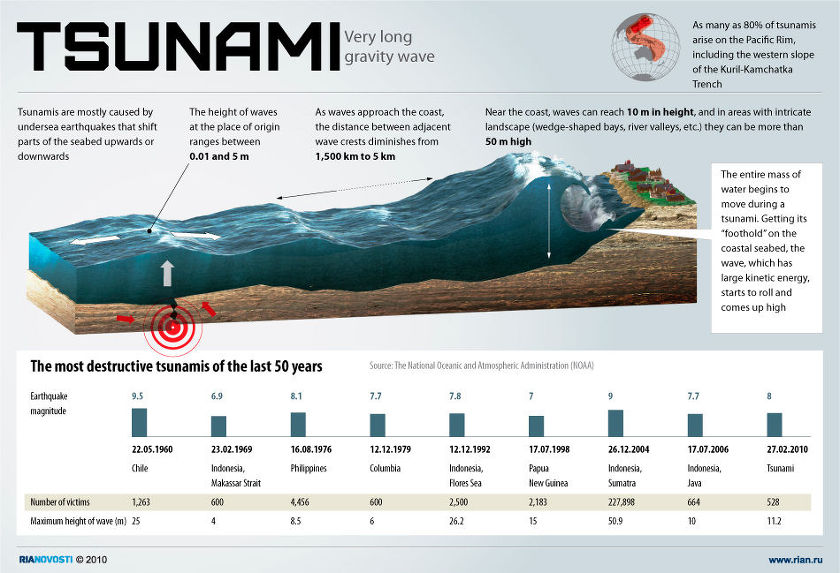 A Tsunami is a progression of water waves brought on by the dislodging of an impressive volume of a grouping of water, regularly a sea or a great pond. Quakes, […]