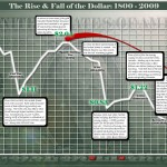 <b>How the US Dollar Changed Between 1800-2009</b>