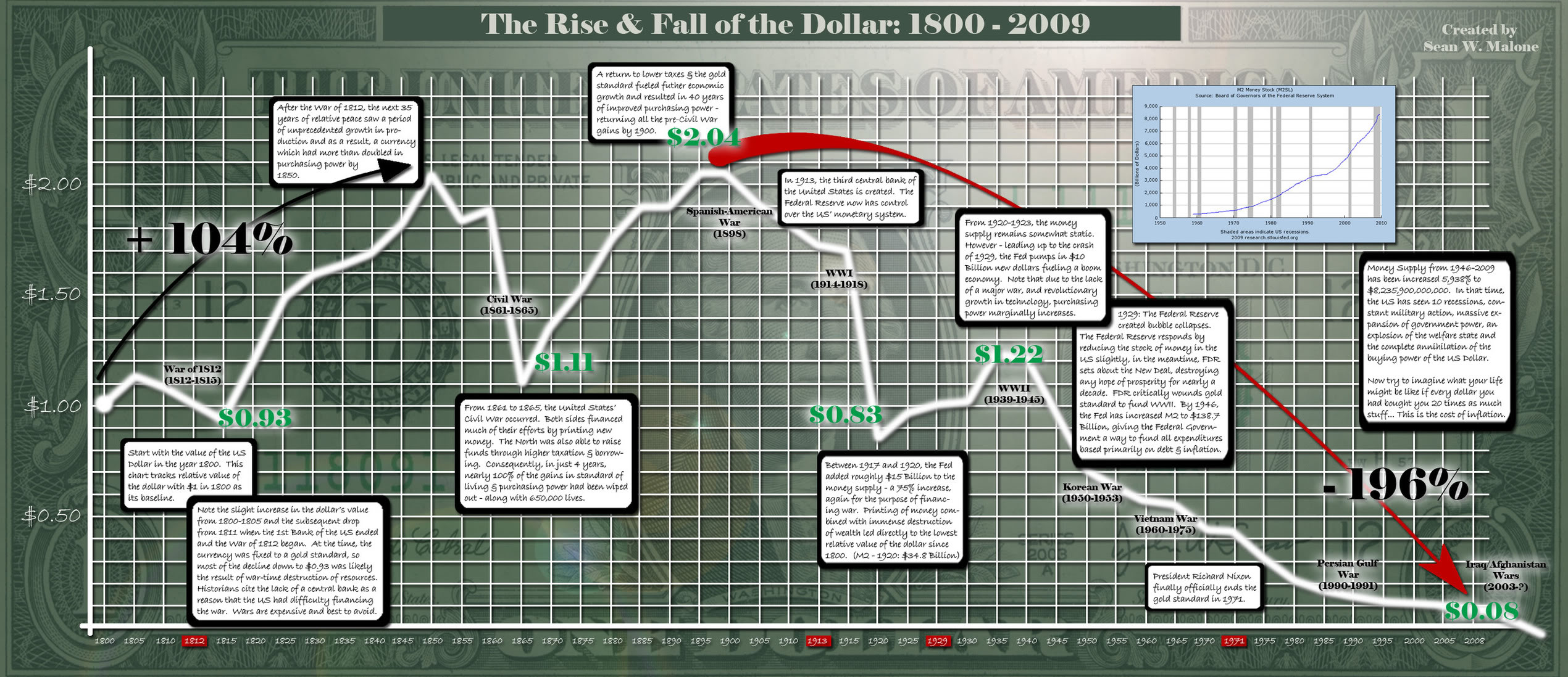 In 1800-2009 dollar showed a lot of changes.Start with the value of the us dollar in year 1800. this chart tracks relat ive value of the dollar with $1 in […]