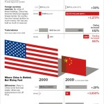 <b>USA vs China in a Chart</b>