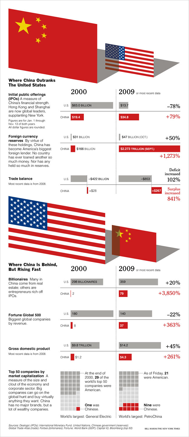 Initial public offerings, a measure of china's financial strength, hong kong and shanghai are now global leaders supplanting new york. by virtues of this holdings, china has become america's biggest […]