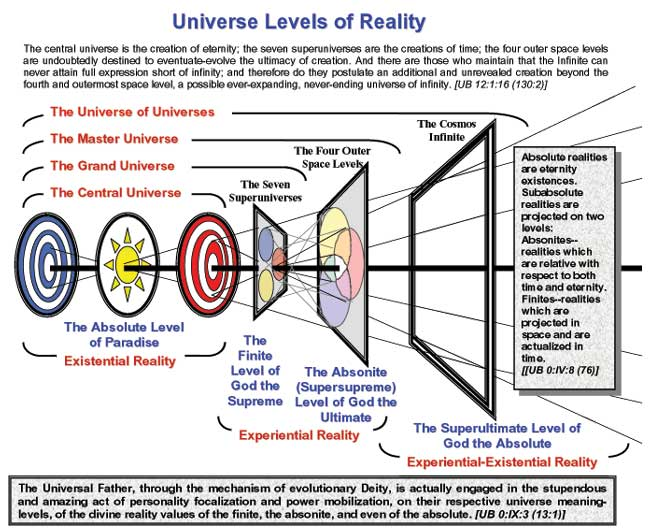 The central universe is the creation of eternity; the seven super universes are the creations of time; the four outer space levels are undoubtedly destined to eventuate – evolve the […]