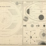 <b>Old Time Diagram of the Solar System</b>
