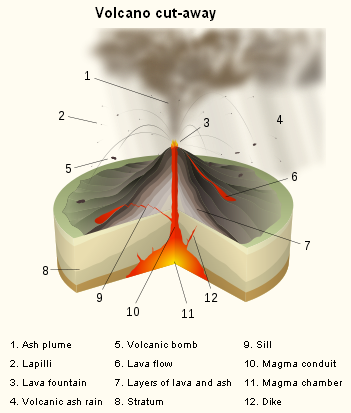 A Volcano is an opening, or burst, in a planet's surface or hull, which permits sweltering magma, volcanic powder and gases to getaway from the magma chamber beneath the surface. […]