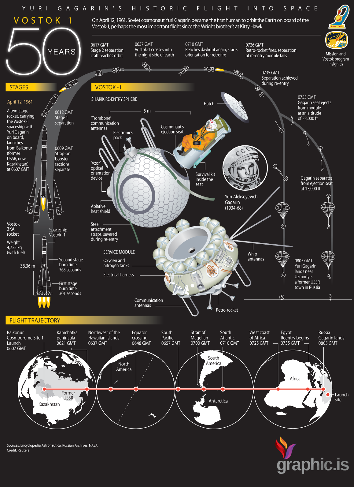Vostok 1 (Russian: Восток-1, East 1 or Arrange 1) was the first spaceflight in the Vostok system and the first human spaceflight in history. The Vostok 3KA space apparatus was […]