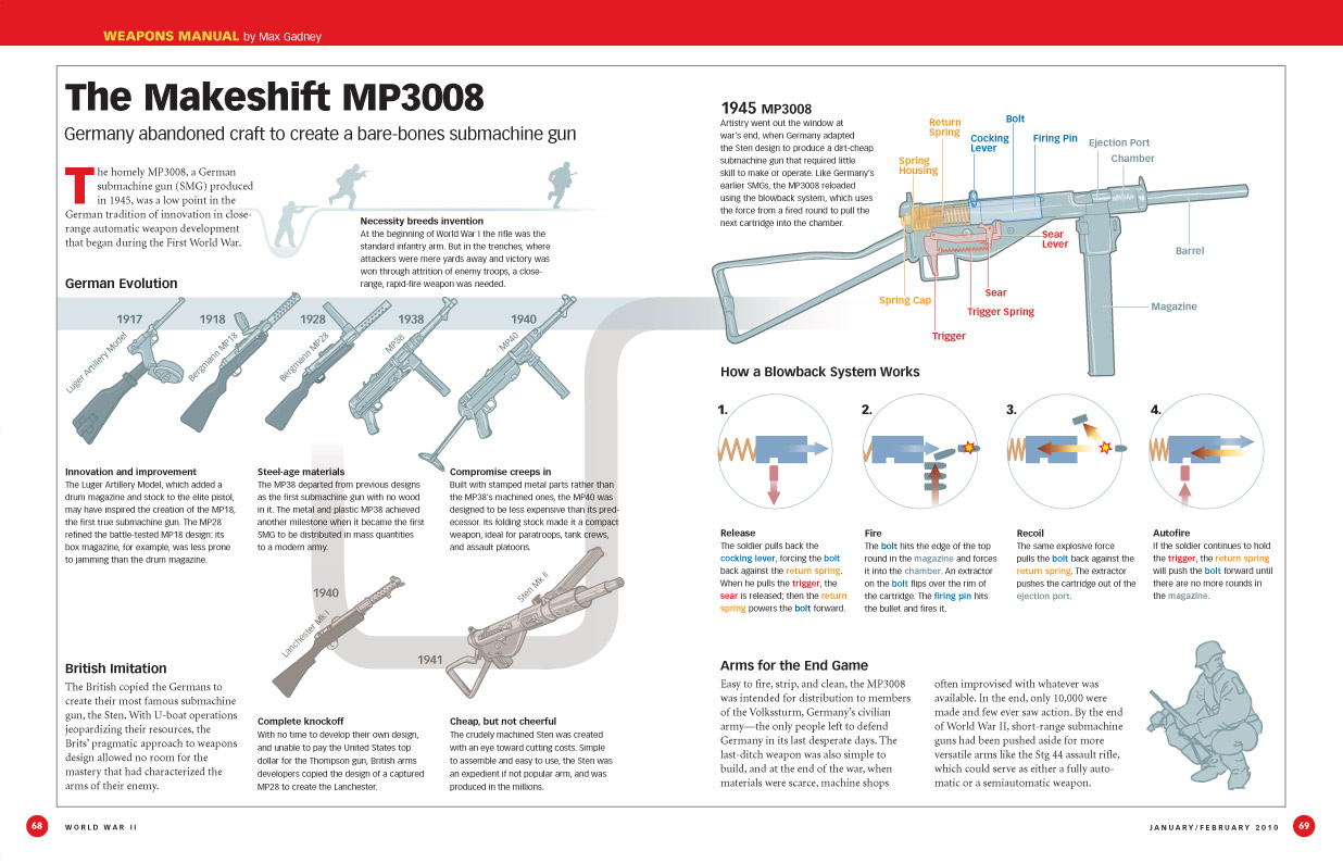 The simple MP3008, a German submachine weapon generated in 1945, was a flat indicate in the German convention of enhancement in short proximity mechanical weapon advancement that started throughout the […]