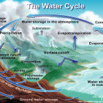 <b>Water Cycle A</b>