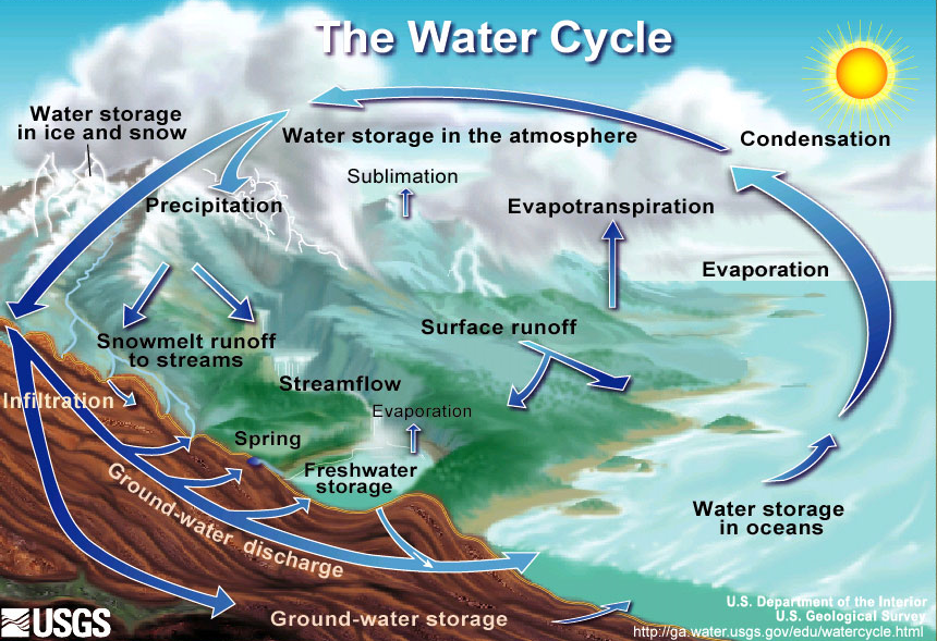 The water cycle, likewise regarded as the hydrological cycle or H2O cycle, depicts the nonstop development of water on, above and underneath the surface of the Earth. Even though the […]