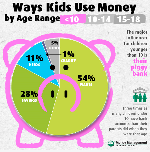 Ways kids use money by age rage should be at the age 10, 10-14 and 15-18. One of the major influencer for children younger than  10 is their own piggy […]