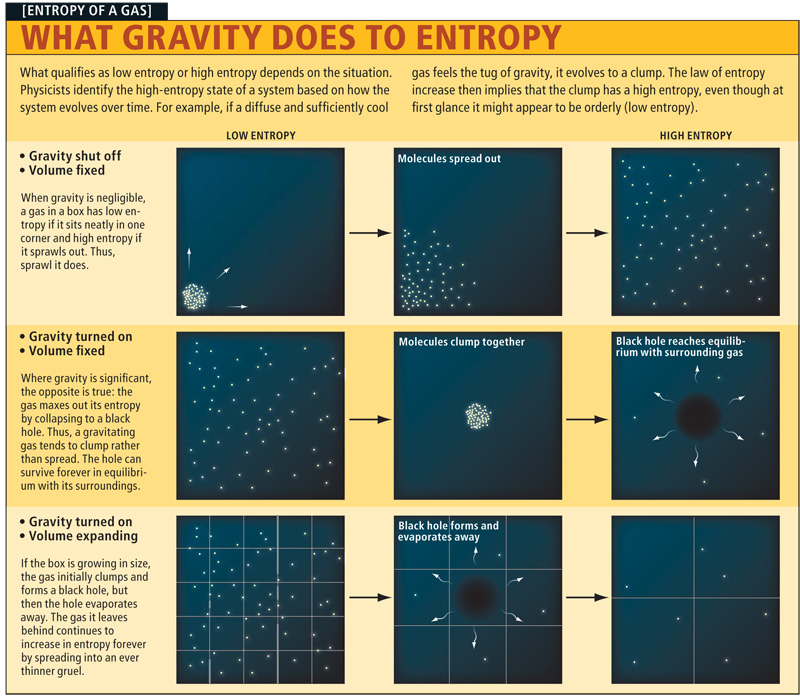 What qualifies as low entropy or high entropy depends on the situation. Physicists identify the high – entropy state of a system based on how the system evolves over time. […]