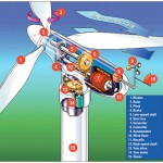 <b>Wind Power Generator B</b>
